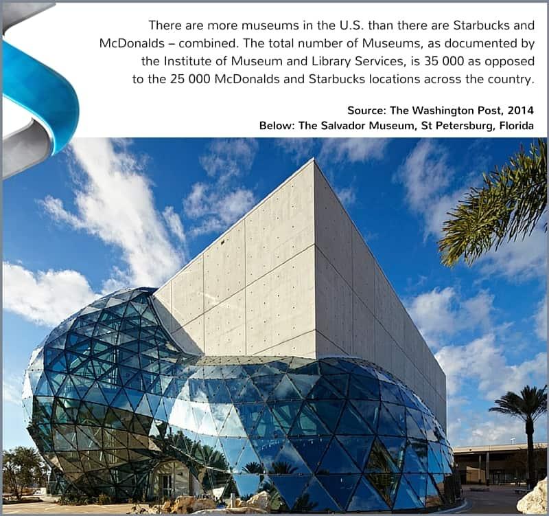 U.S Museums vs. McDonalds & Starbucks