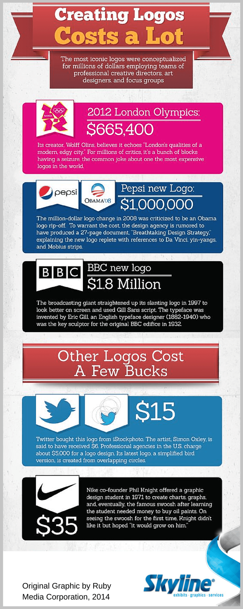 Skyline Fact Friday - Cost of Logos