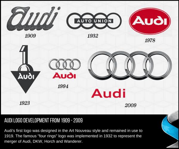 Skyline Throwback Thursday - Audi Logo Development