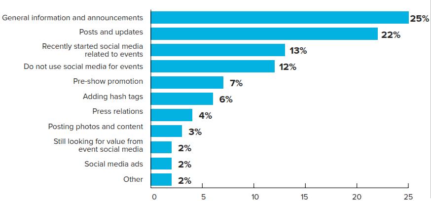 #SocialMedia and #TradeShows