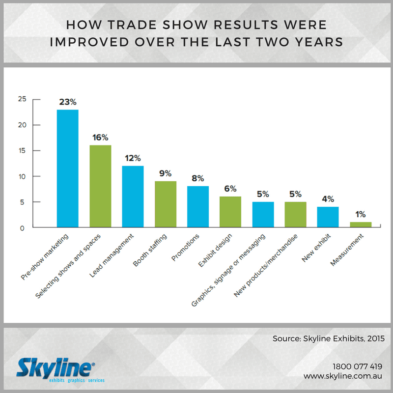Fact Friday - Trade Show Results