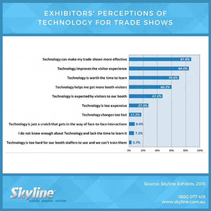 Exhibitors Perceptions of Tech