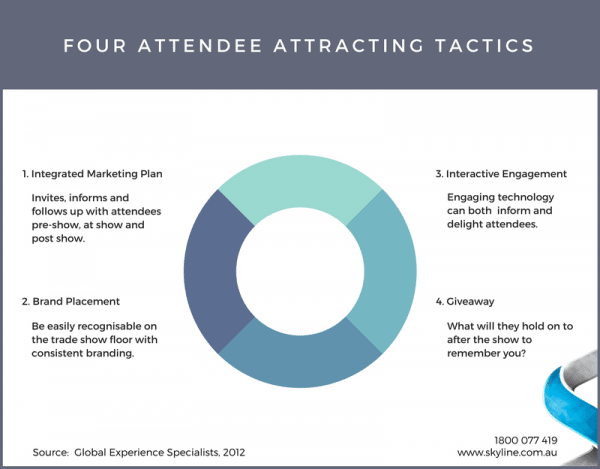Copy of Four Attendee Attracting Tactics