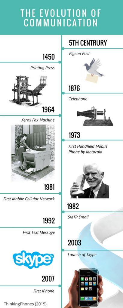 History of Communication (1)