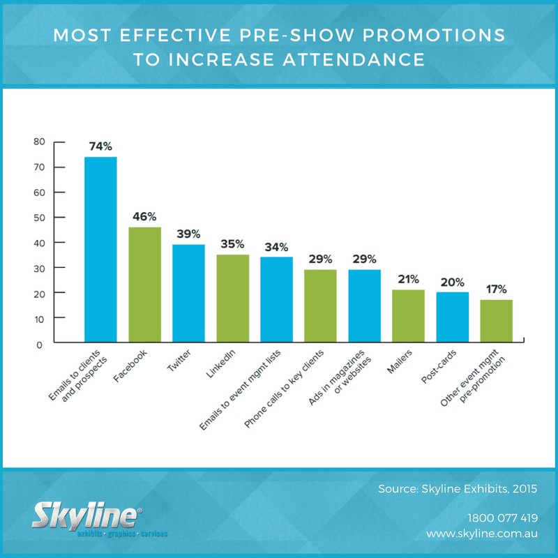Pre-Show Promotions to Increase Attendance