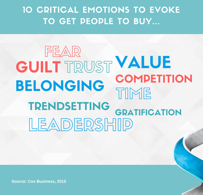 Critical Emotions to Get People to Buy