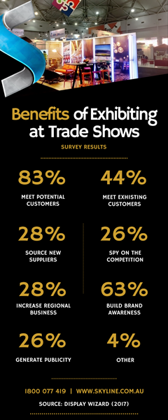 Benefits of Exhibiting at Trade Shows